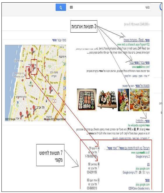 """הנה צילום מסך של התוצאות שאני מקבל במחשב שלי במשרד (בתל אביב) כשאני מחפש """"סושי"""":"""