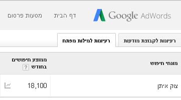 שמונה עשר אלף חיפושים לצירוף צוק איתן בחודש